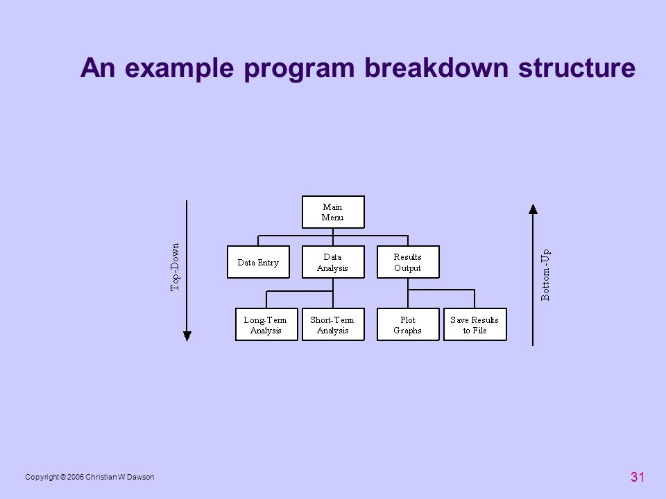 An example program breakdown structure