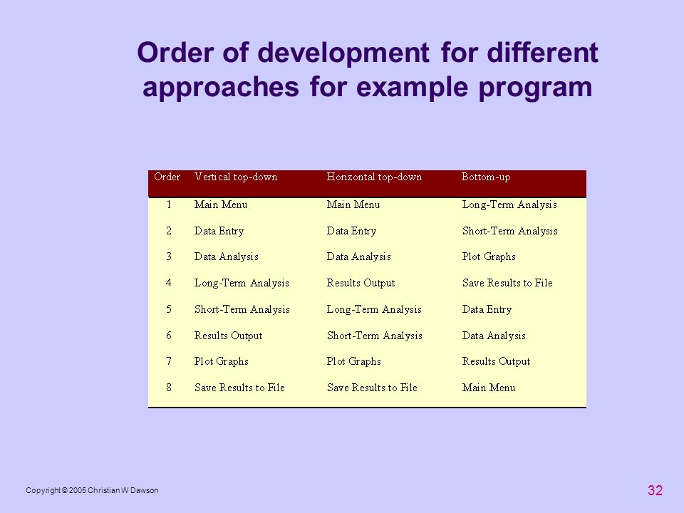 Order of development for different approaches for example program