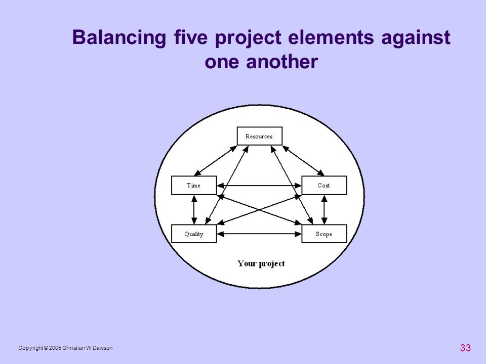 Balancing five project elements against one another