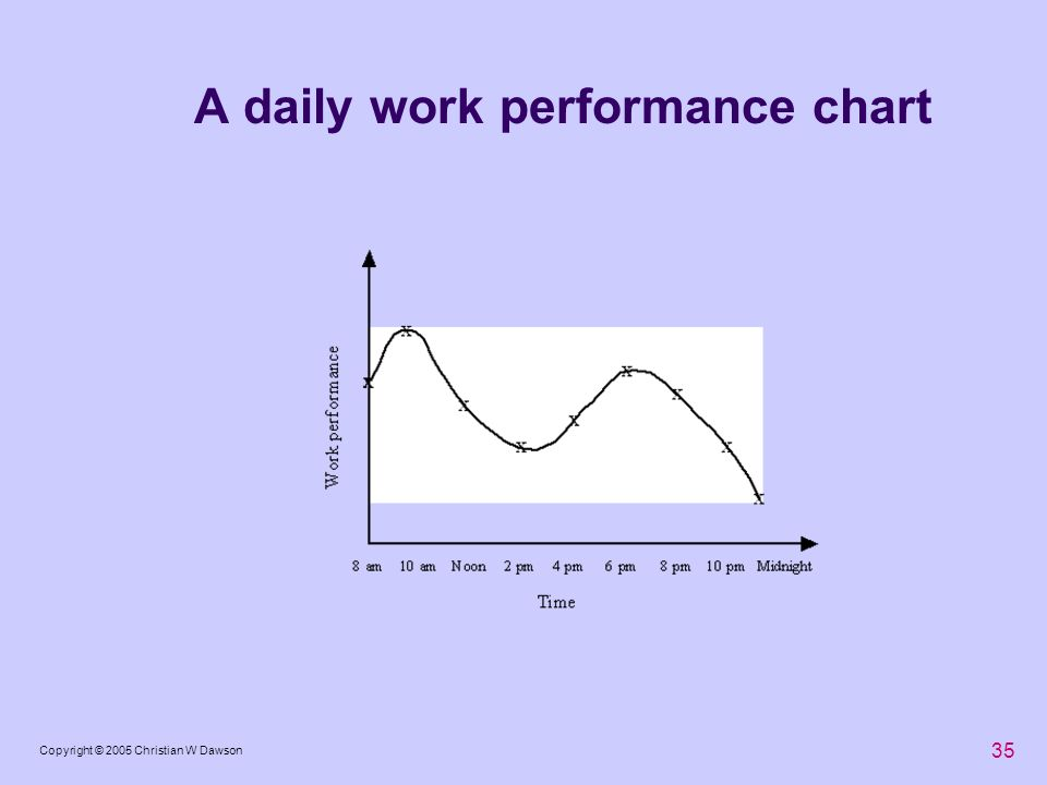 A daily work performance chart