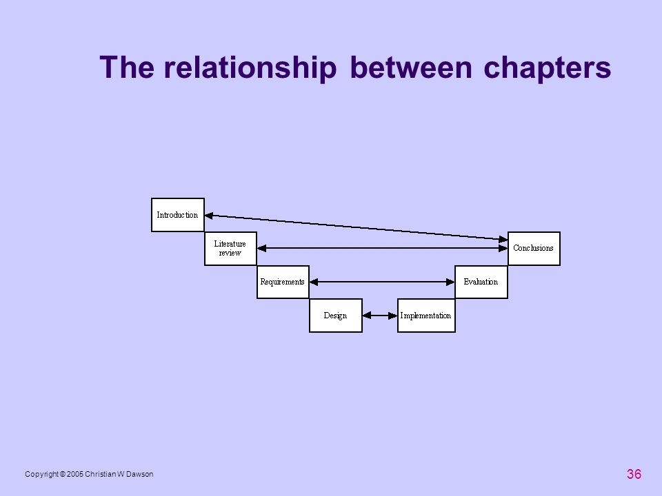 The relationship between chapters