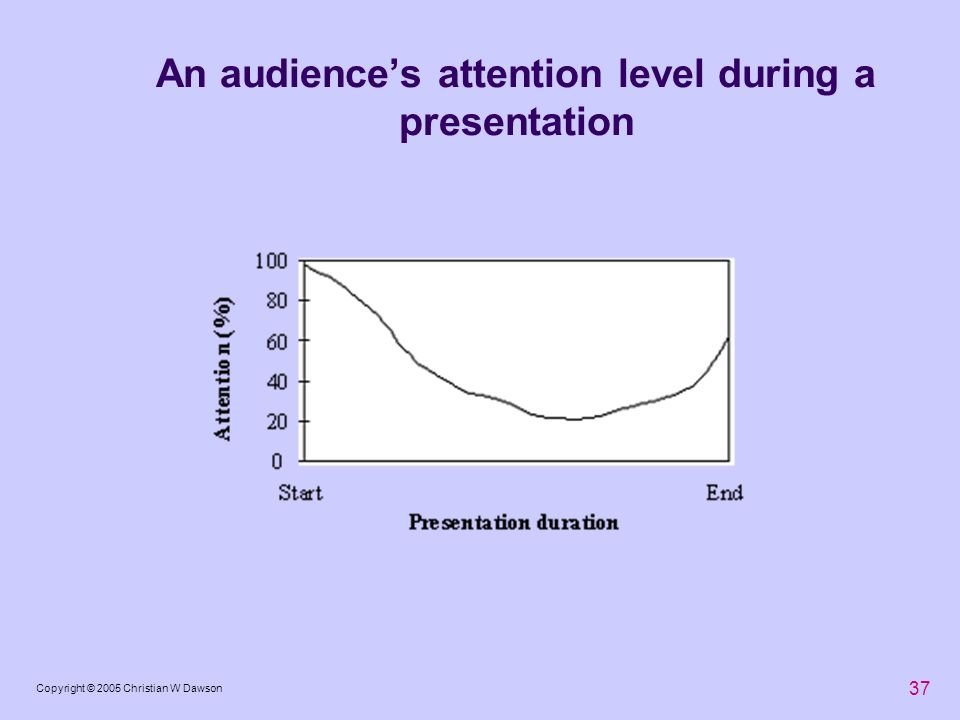 An audience's attention level during a presentation