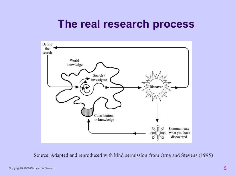 The real research process