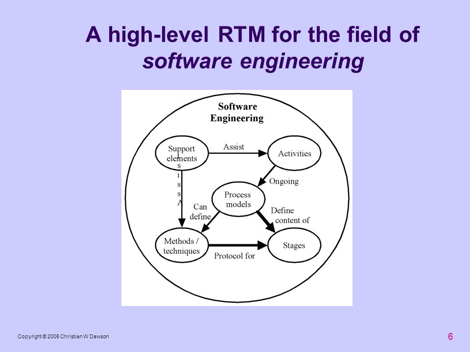A high-level RTM for the field of software engineering