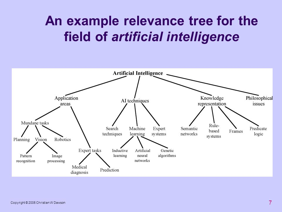 An example relevance tree for the field of artificial intelligence