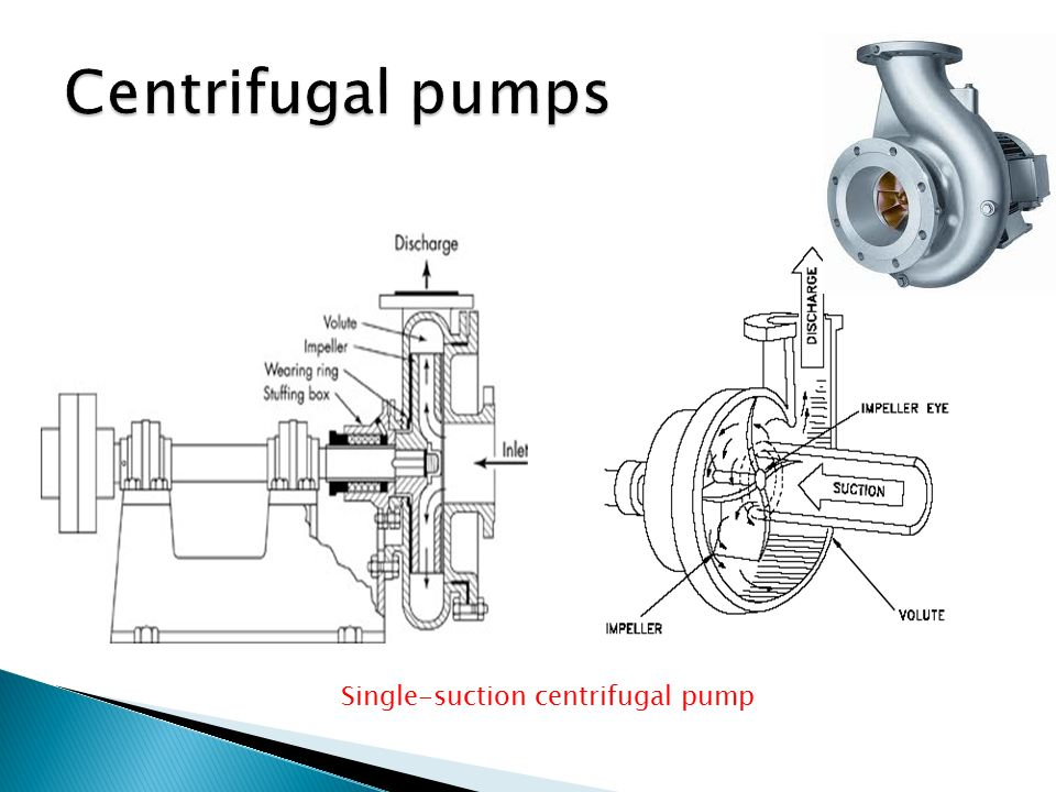 Centrifugal pumps Single-suction centrifugal pump