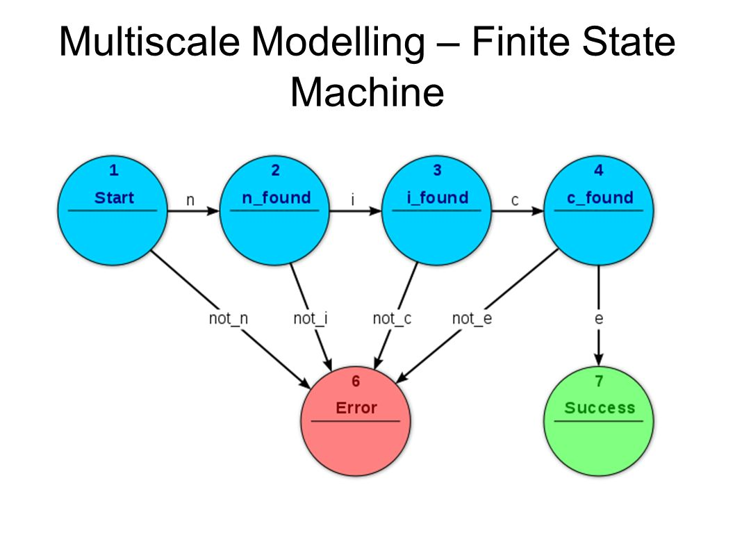 Multiscale Modelling – Finite State Machine