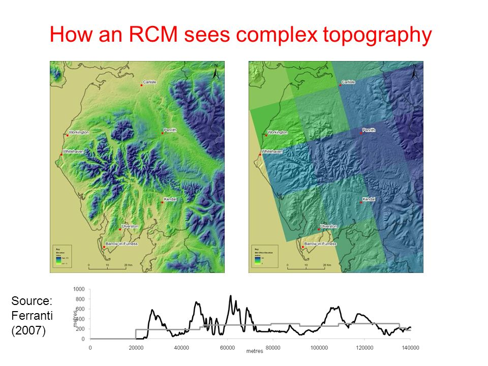How an RCM sees complex topography