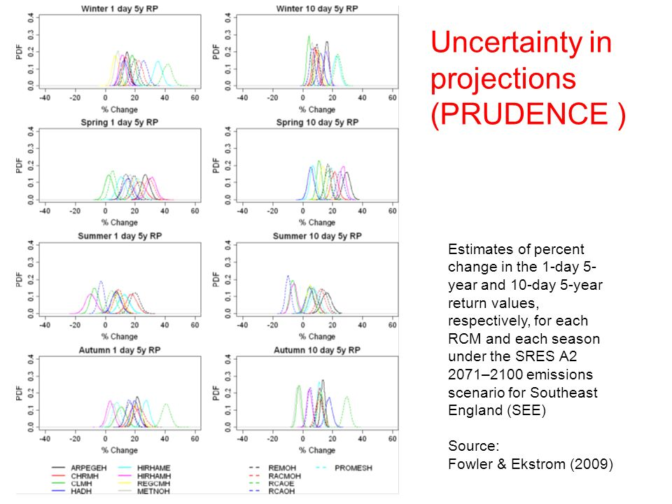 Uncertainty in projections (PRUDENCE )