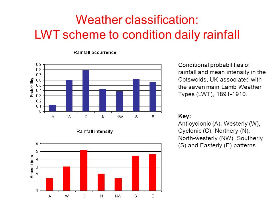 Weather classification: LWT scheme to condition daily rainfall