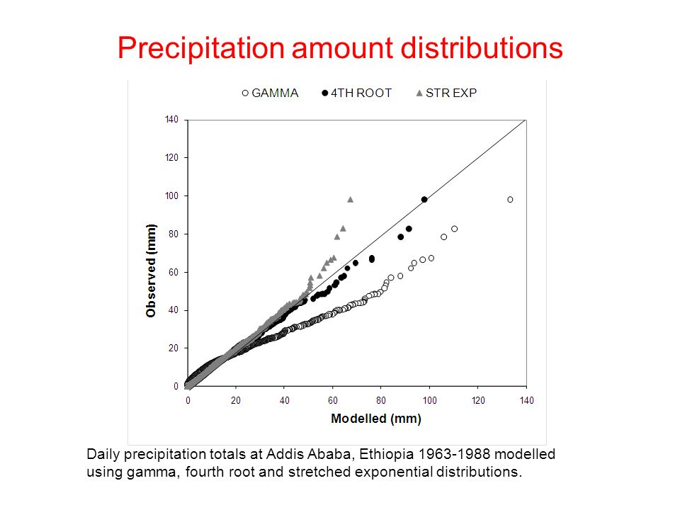 Precipitation amount distributions