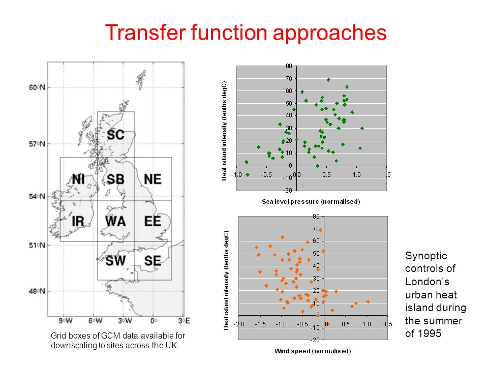Transfer function approaches