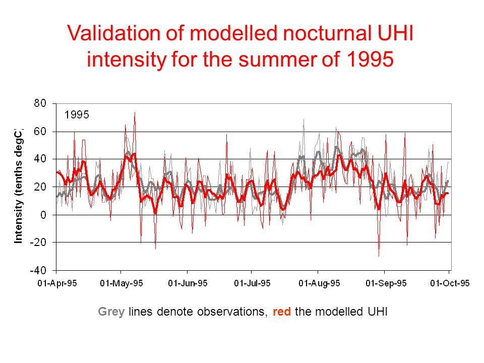 Validation of modelled nocturnal UHI intensity for the summer of 1995