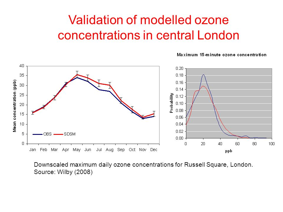 Validation of modelled ozone concentrations in central London