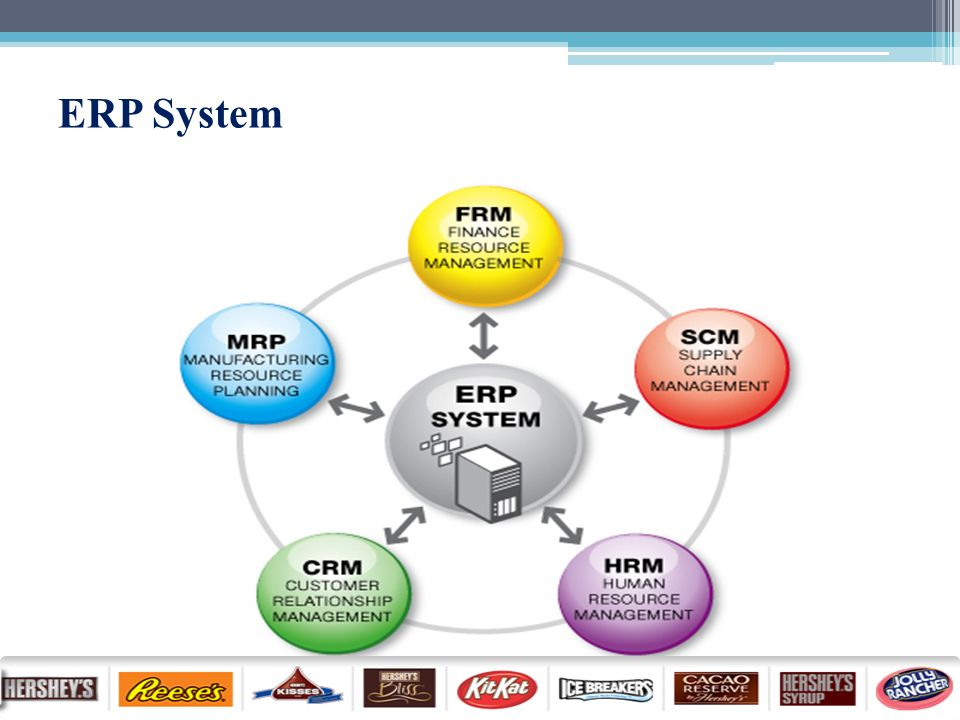 case 1 skullcraft goes big time with erp An erp system allows an organization to run a synchronized configuration that connects all the business processes there are some challenges in erp implementation that one needs to take into account before implementing an erp systems.
