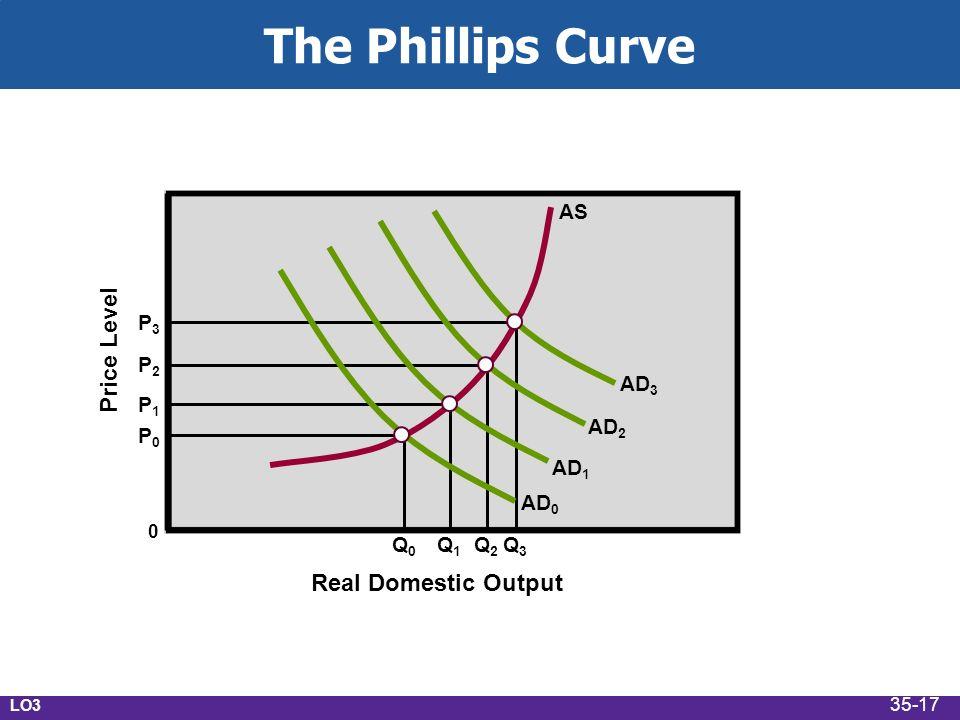 unemployment inflation p2 p3 A) the trade-off between inflation and unemployment becomes even stronger b) it is possible to achieve lower unemployment in the long run by accepting higher inflation c) there is no longer a trade-off between inflation and unemployment.