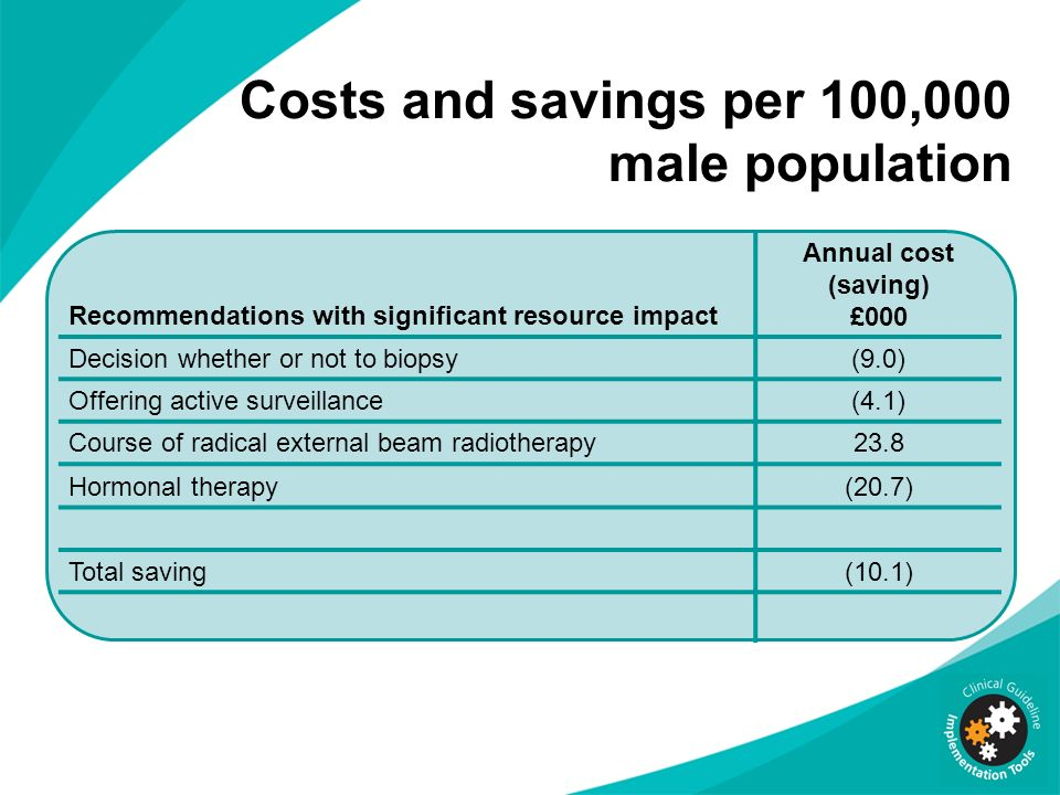 Costs and savings per 100,000 male population