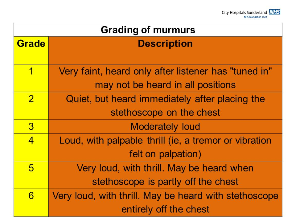 Grading of murmurs Grade. Description. 1. Very faint, heard only after listener has tuned in may not be heard in all positions.