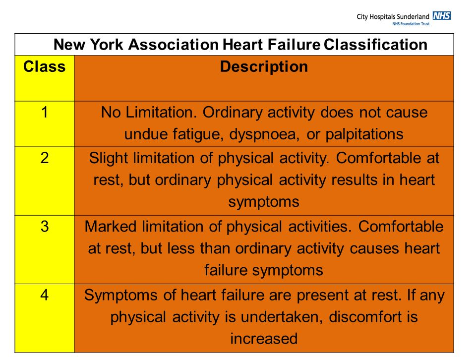 New York Association Heart Failure Classification