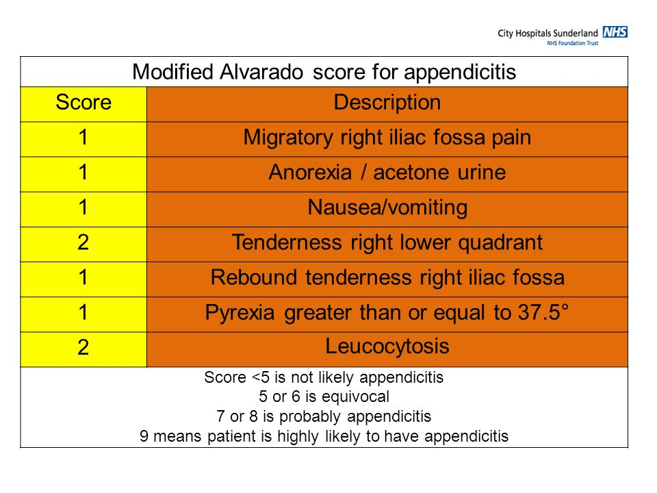 Modified Alvarado score for appendicitis Score Description 1
