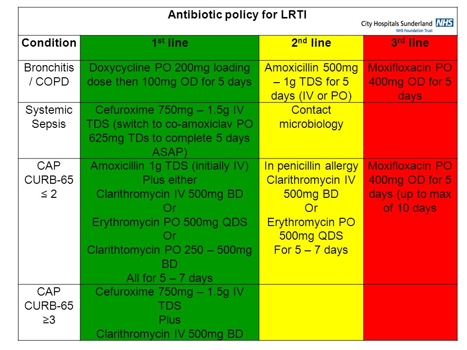 Antibiotic policy for LRTI