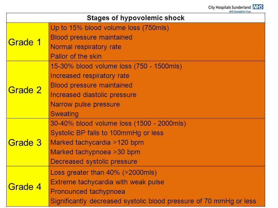 Stages of hypovolemic shock