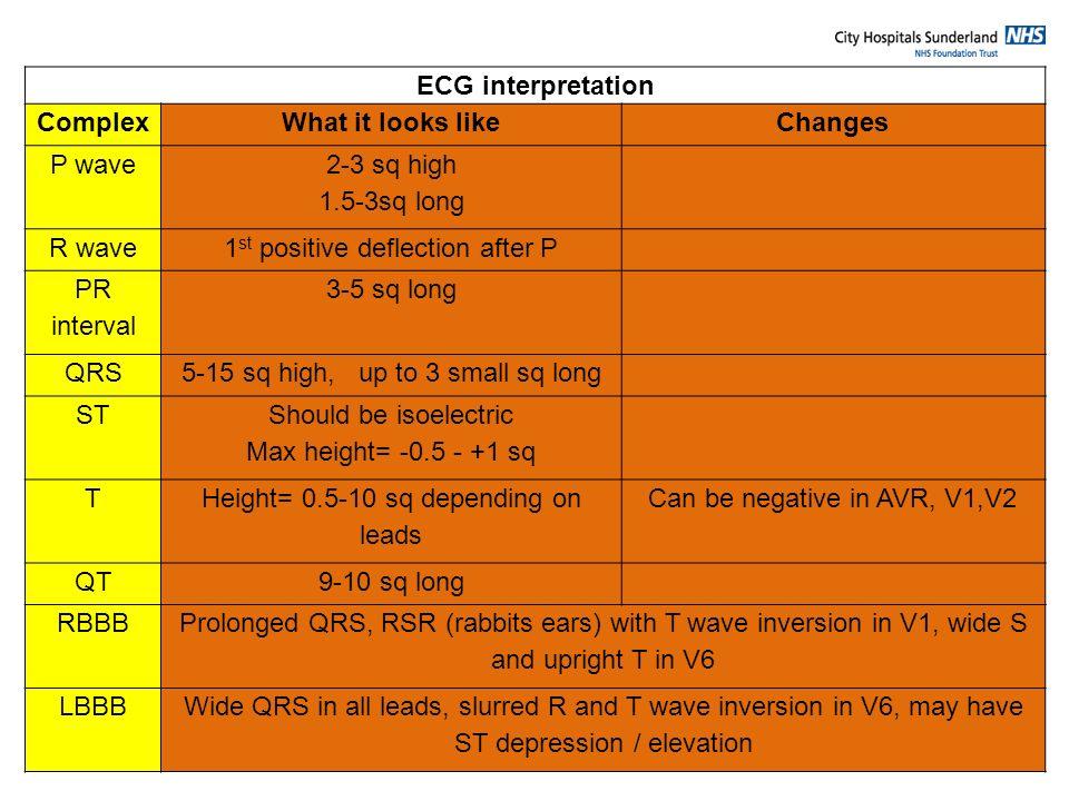 ECG interpretation Complex What it looks like Changes