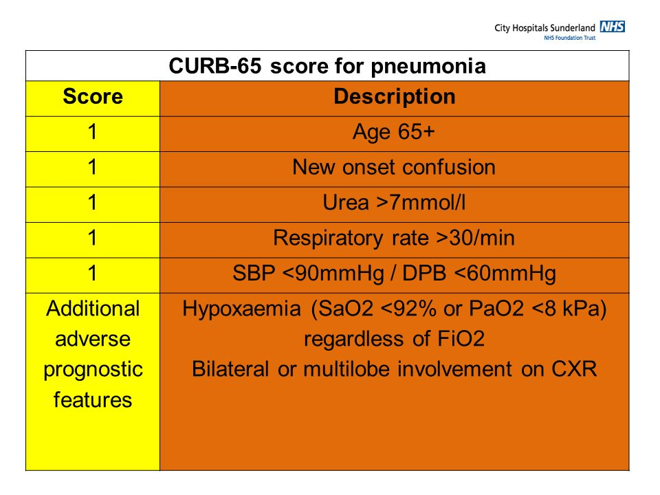 CURB-65 score for pneumonia