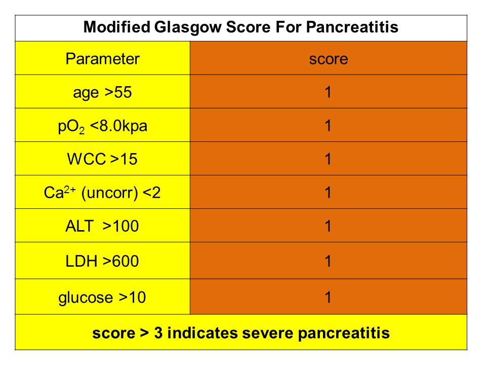 Modified Glasgow Score For Pancreatitis Parameter score age >55 1
