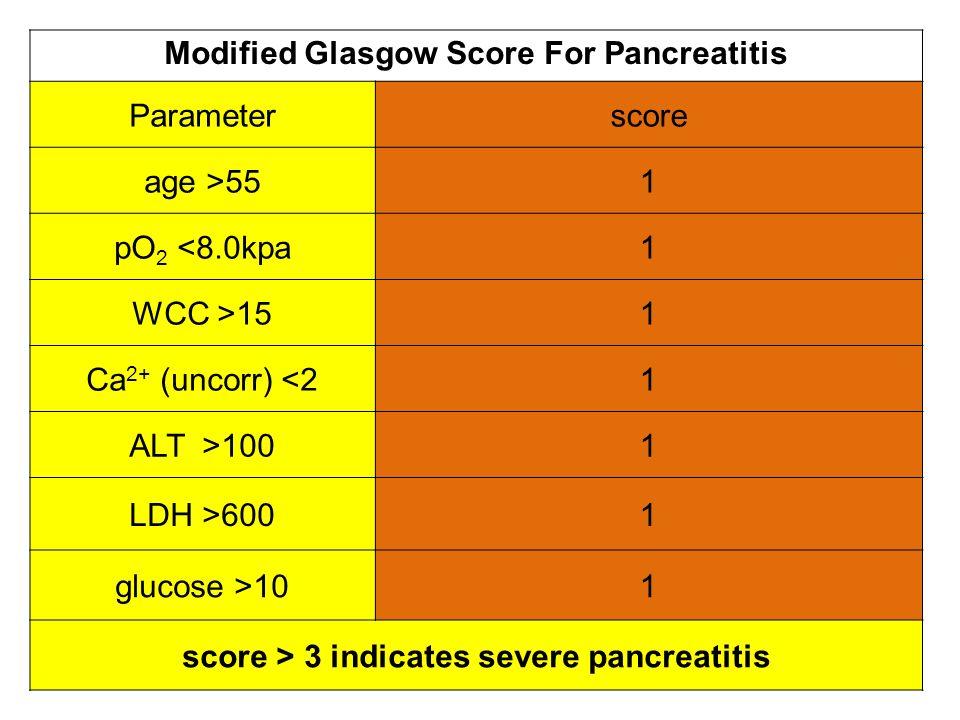 Modified Glasgow Score For Pancreatitis Parameter score age >55 1