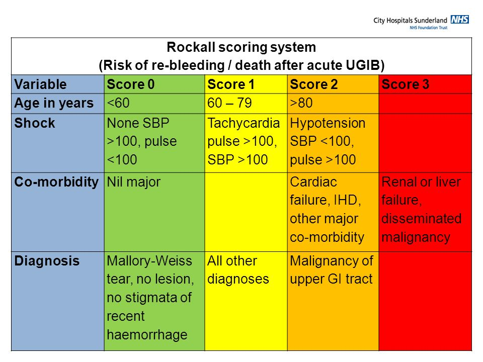 (Risk of re-bleeding / death after acute UGIB)