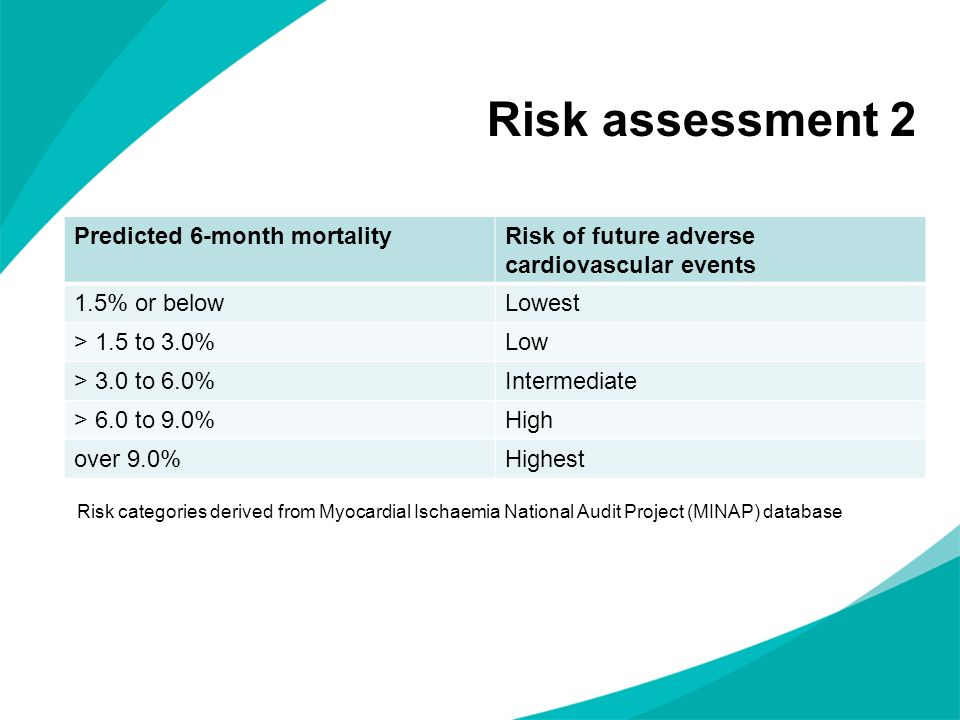 Risk assessment 2 Predicted 6-month mortality