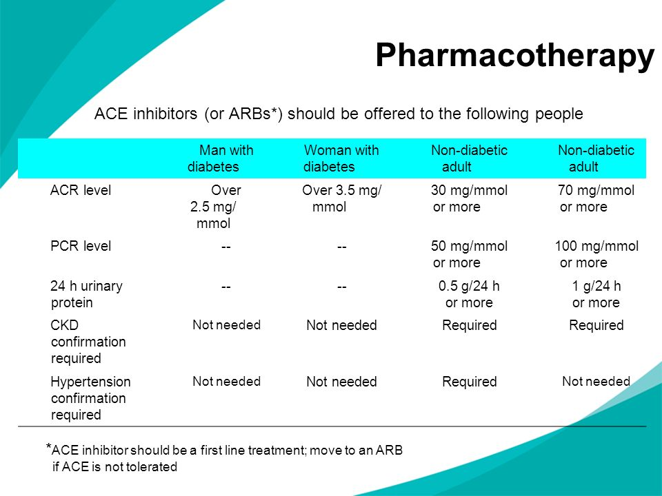 Pharmacotherapy ACE inhibitors (or ARBs*) should be offered to the following people. Man with diabetes.