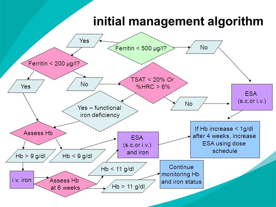 initial management algorithm