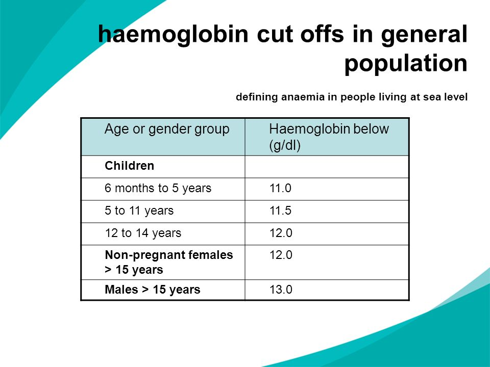 haemoglobin cut offs in general population defining anaemia in people living at sea level