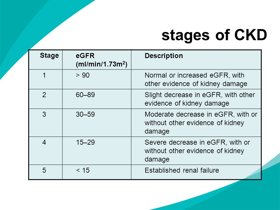 stages of CKD Stage eGFR (ml/min/1.73m2) Description 1 > 90