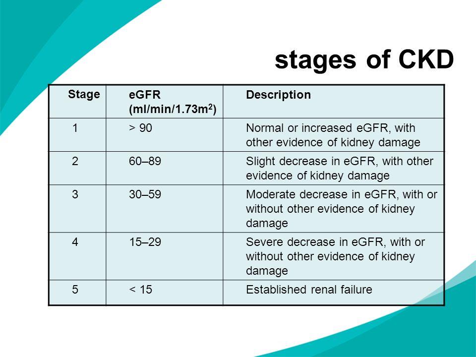 stages of CKD Stage eGFR (ml/min/1.73m2) Description 1 > 90