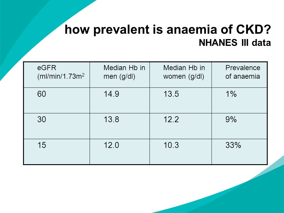 how prevalent is anaemia of CKD NHANES III data