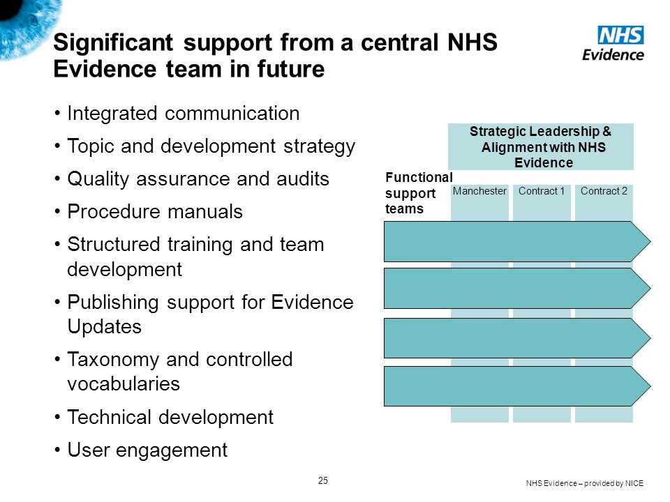 Significant support from a central NHS Evidence team in future
