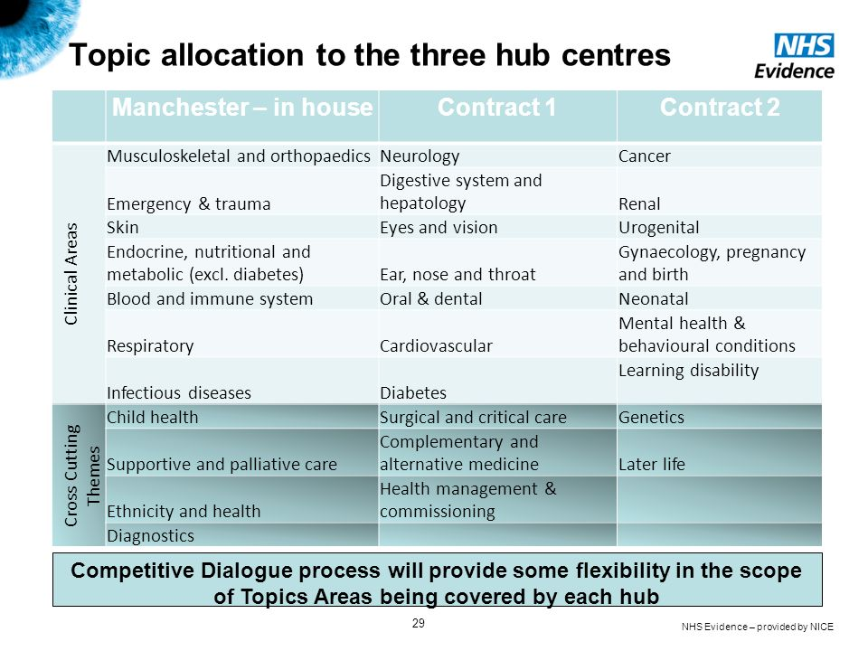 Topic allocation to the three hub centres