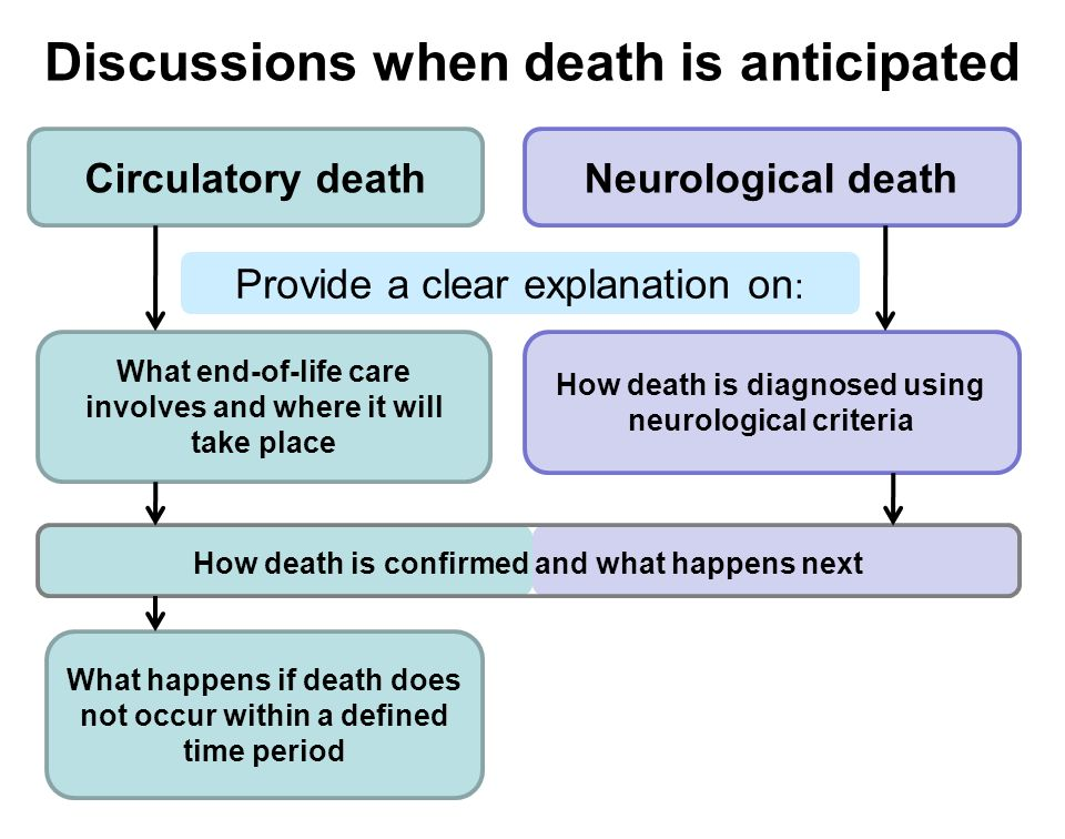 Discussions when death is anticipated