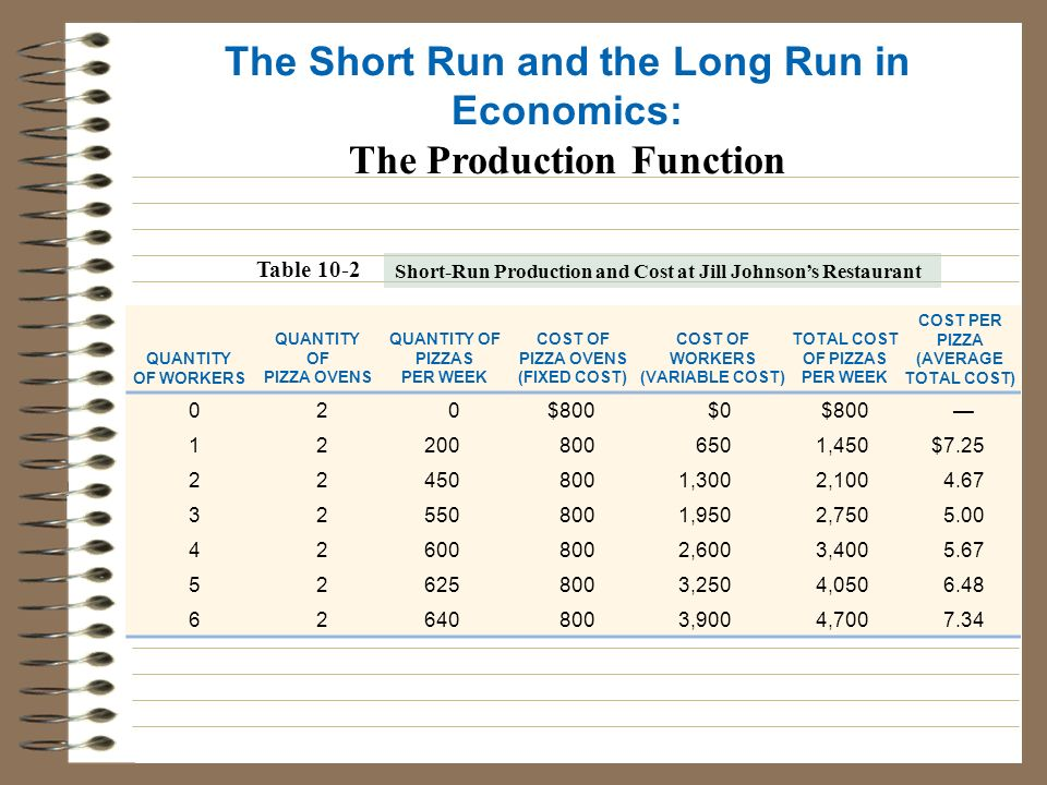 short run and long cost output relationship