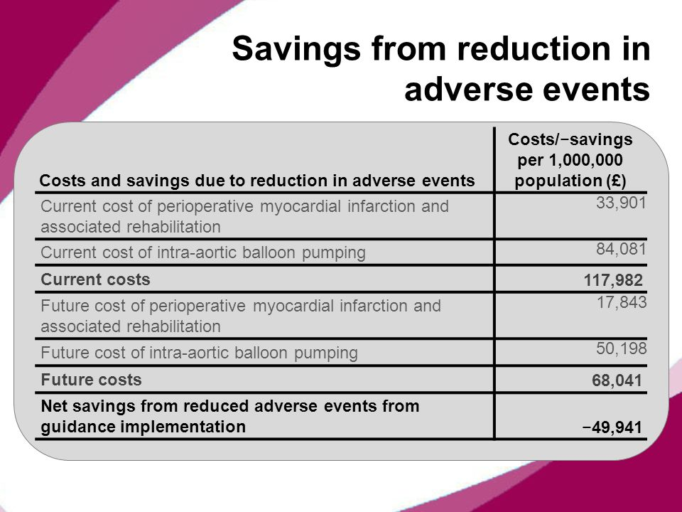 Savings from reduction in adverse events