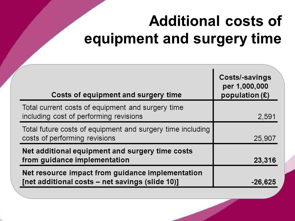 Additional costs of equipment and surgery time
