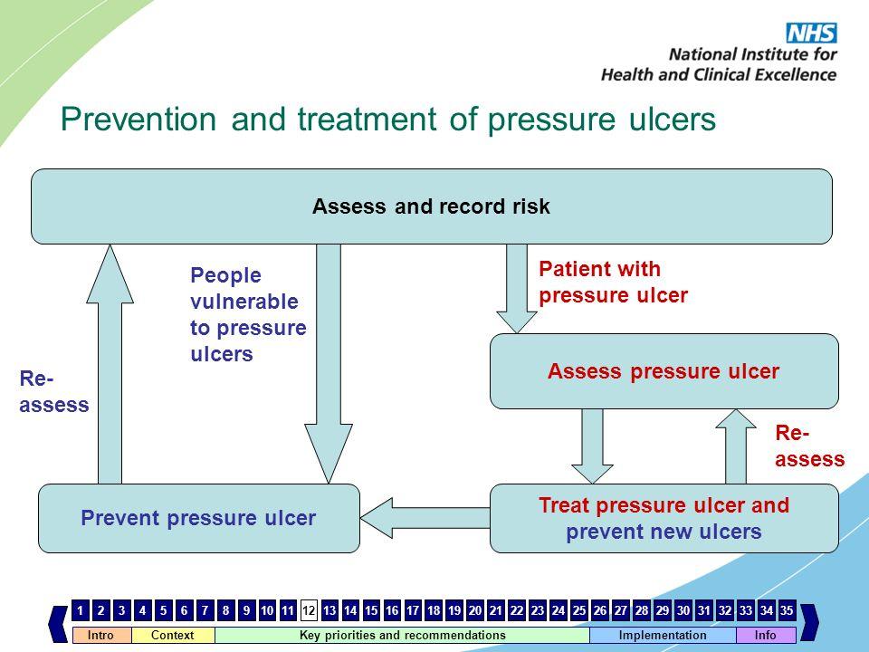Prevent pressure ulcer Treat pressure ulcer and