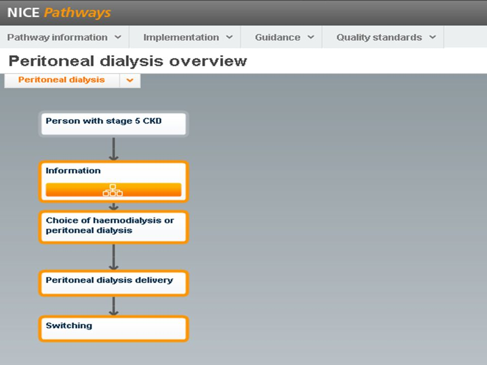 NOTES FOR PRESENTERS: The NICE pathway can be found at: http://pathways.nice.org.uk/pathways/peritoneal-dialysis.