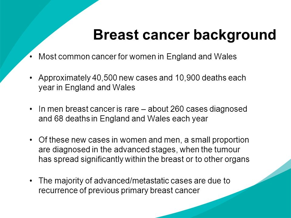 Breast cancer background