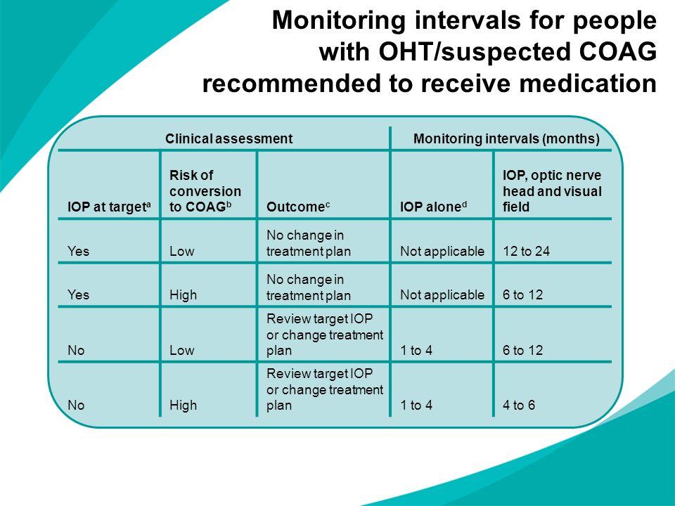 Monitoring intervals (months)