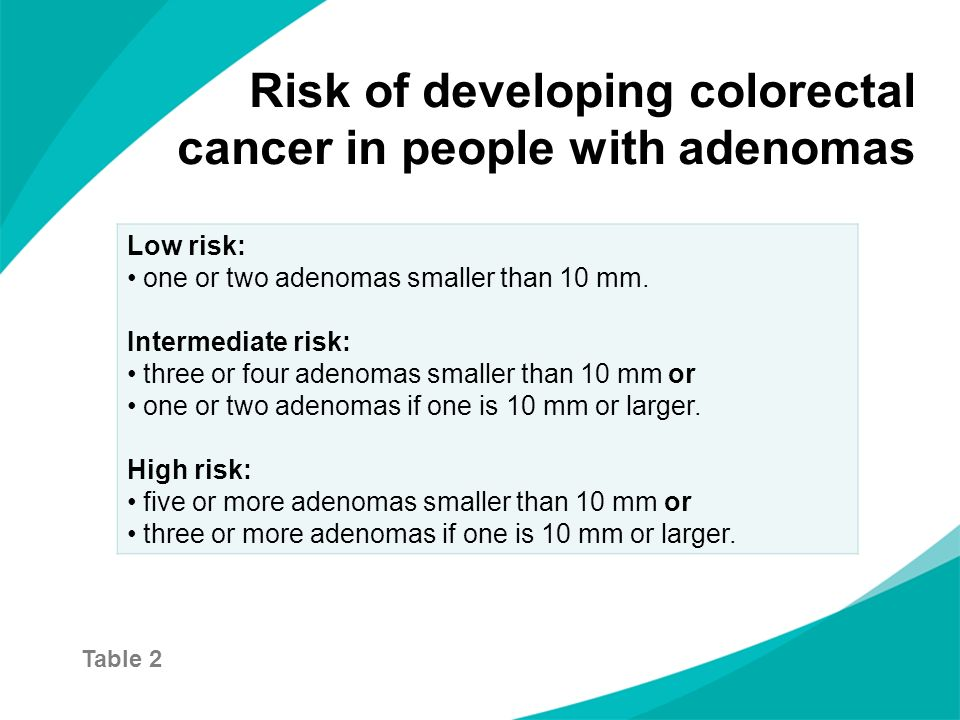 Risk of developing colorectal cancer in people with adenomas