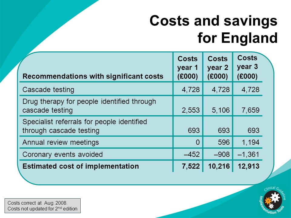 Costs and savings for England